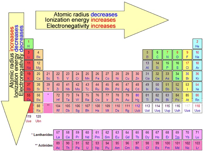 Periodic trends easychem needs to be removed from an atom at a certain energy the trend is to increases in a period from right to left and decreases in a group up to down urtaz Images